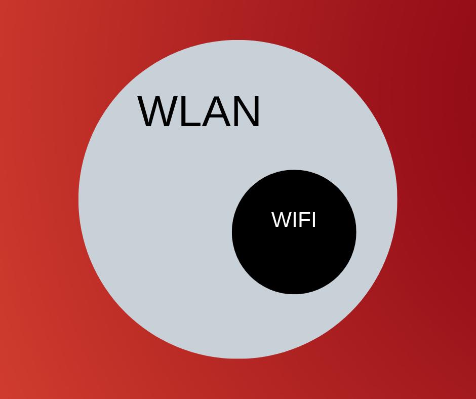 wlan vs wifi